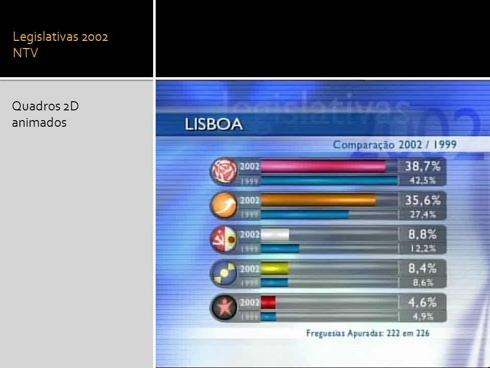 Legislativas 2002 NTV Quadros 2D animados
