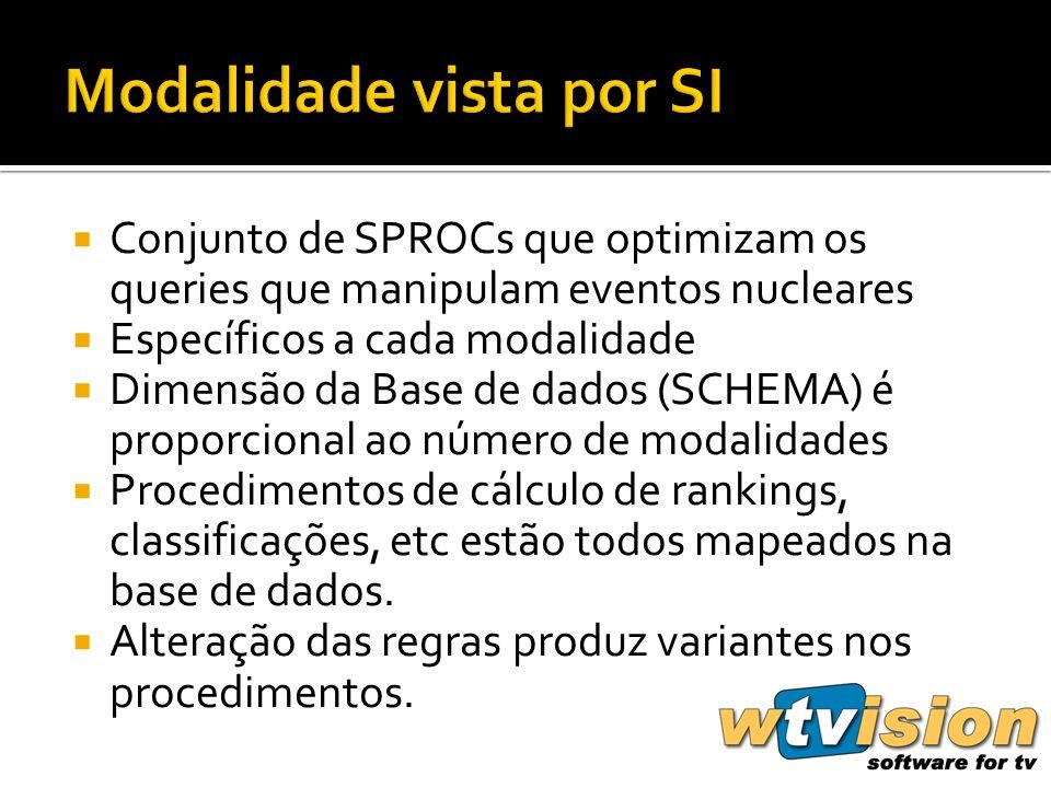 Conjunto de SPROCs que optimizam os queries que manipulam eventos nucleares Específicos a cada modalidade Dimensão da Base de dados (SCHEMA) é proporcional ao número de modalidades Procedimentos de cálculo de rankings, classificações, etc estão todos mapeados na base de dados.