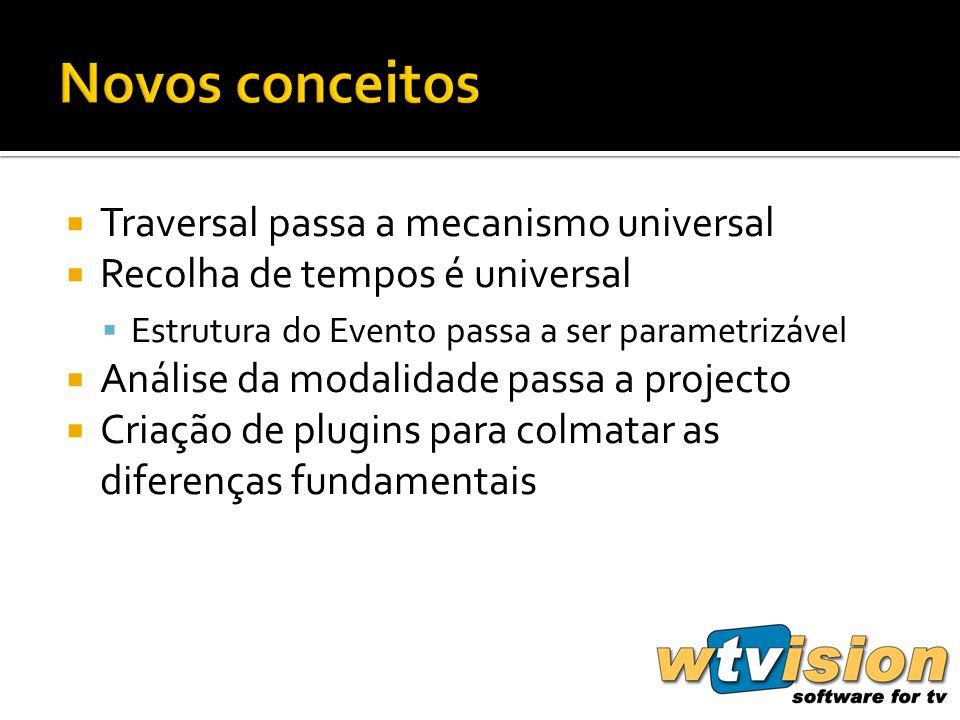 Traversal passa a mecanismo universal Recolha de tempos é universal Estrutura do Evento passa a ser parametrizável Análise da modalidade passa a projecto Criação de plugins para colmatar as diferenças fundamentais