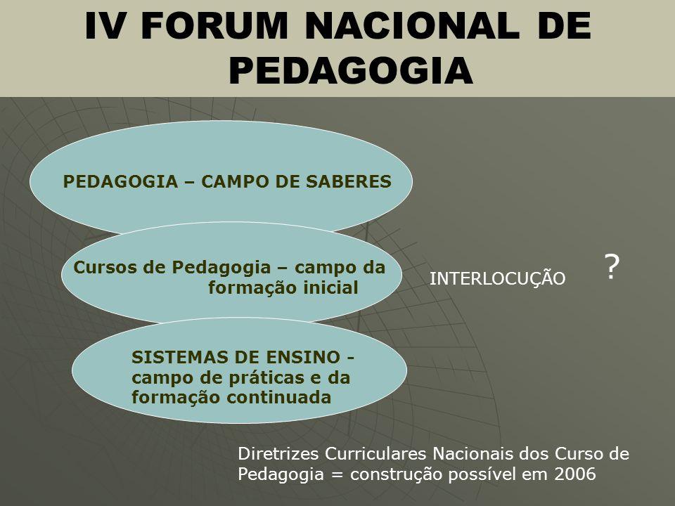 IV FORUM NACIONAL DE PEDAGOGIA PEDAGOGIA – CAMPO DE SABERES Cursos de Pedagogia – campo da formação inicial SISTEMAS DE ENSINO - campo de práticas e d