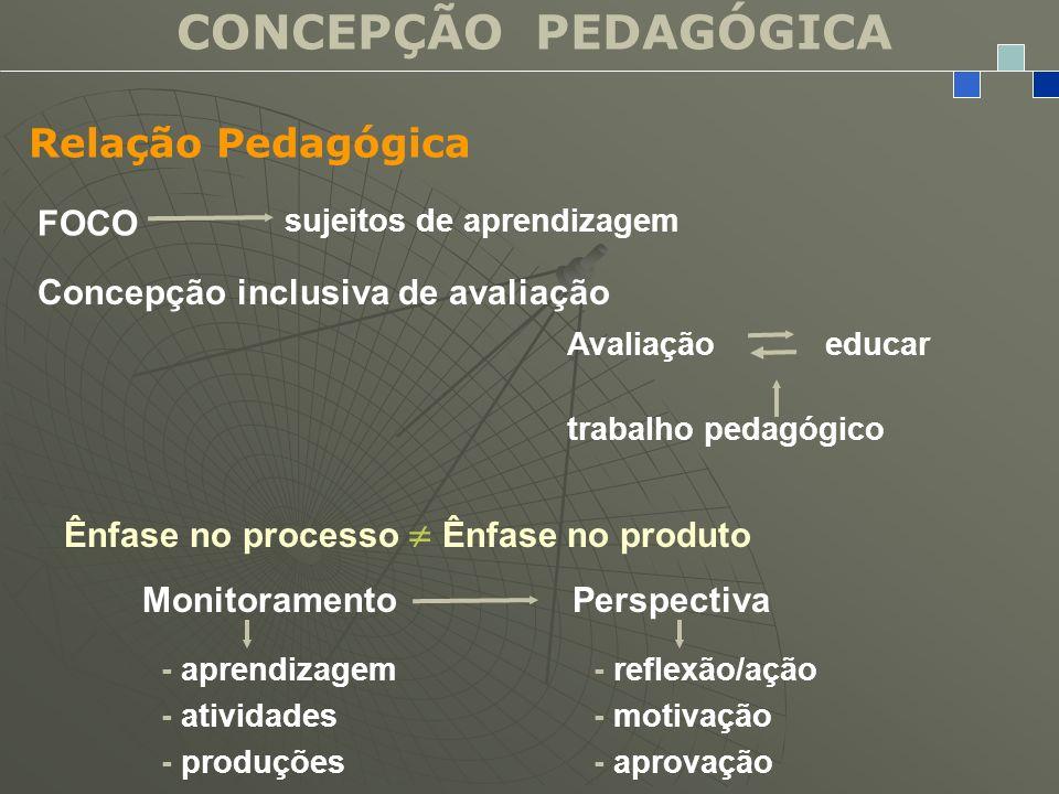 CONCEPÇÃO PEDAGÓGICA Relação Pedagógica FOCO sujeitos de aprendizagem Concepção inclusiva de avaliação Avaliação educar trabalho pedagógico Ênfase no