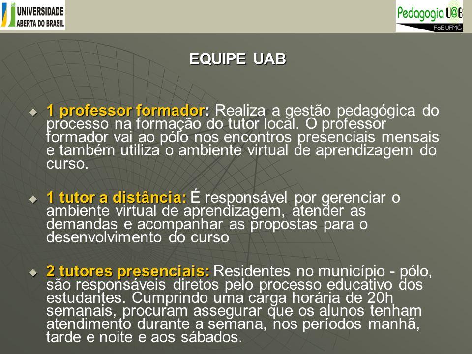 EQUIPE UAB EQUIPE UAB 1 professor formador: 1 professor formador: Realiza a gestão pedagógica do processo na formação do tutor local. O professor form