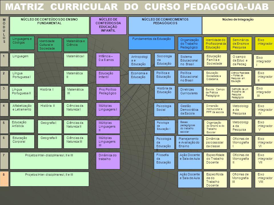MATRIZ CURRICULAR DO CURSO PEDAGOGIA-UAB MÓDULOSMÓDULOS NÚCLEO DE CONTEÚDOS DO ENSINO FUNDAMENTAL NÚCLEO DE CONHECIMENTOS PEDAGÓGICOS Núcleo de Integr