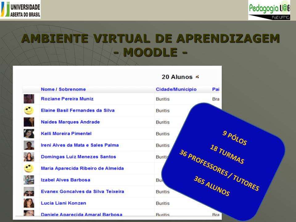 AMBIENTE VIRTUAL DE APRENDIZAGEM - MOODLE - 9 PÓLOS 18 TURMAS 36 PROFESSORES / TUTORES 365 ALUNOS