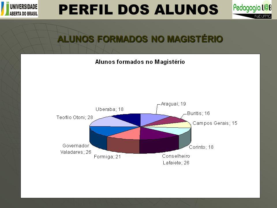 ALUNOS FORMADOS NO MAGISTÉRIO PERFIL DOS ALUNOS