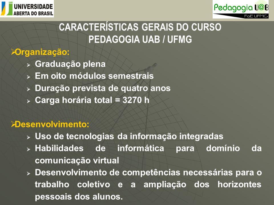 CARACTERÍSTICAS GERAIS DO CURSO PEDAGOGIA UAB / UFMG Organização: Graduação plena Em oito módulos semestrais Duração prevista de quatro anos Carga hor