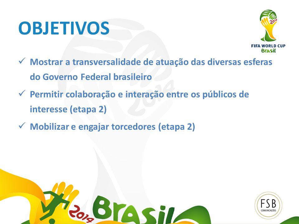 OBJETIVOS Mostrar a transversalidade de atuação das diversas esferas do Governo Federal brasileiro Permitir colaboração e interação entre os públicos