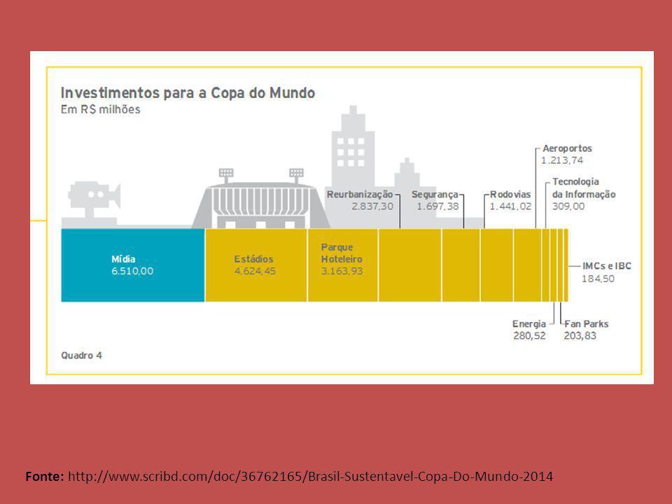 Fonte: http://www.scribd.com/doc/36762165/Brasil-Sustentavel-Copa-Do-Mundo-2014