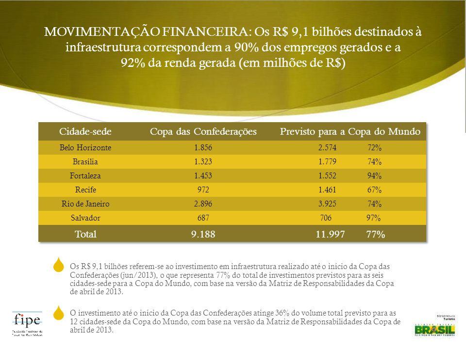Os R$ 9,1 bilhões referem-se ao investimento em infraestrutura realizado até o início da Copa das Confederações (jun/2013), o que representa 77% do total de investimentos previstos para as seis cidades-sede para a Copa do Mundo, com base na versão da Matriz de Responsabilidades da Copa de abril de 2013.
