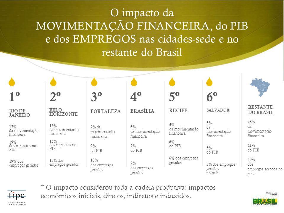 O impacto da MOVIMENTAÇÃO FINANCEIRA, do PIB e dos EMPREGOS nas cidades-sede e no restante do Brasil 1º * O impacto considerou toda a cadeia produtiva: impactos econômicos iniciais, diretos, indiretos e induzidos.