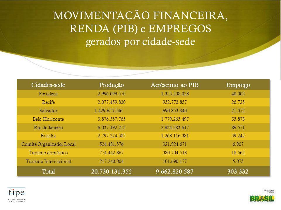 MOVIMENTAÇÃO FINANCEIRA, RENDA (PIB) e EMPREGOS gerados por cidade-sede