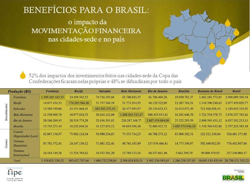 52% dos impactos dos investimentos feitos nas cidades-sede da Copa das Confederações ficaram nelas próprias e 48% se difundiram por todo o país BENEFÍ