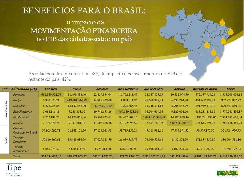 BENEFÍCIOS PARA O BRASIL: o impacto da MOVIMENTAÇÃO FINANCEIRA no PIB das cidades-sede e no país As cidades-sede concentraram 58% do impacto dos investimentos no PIB e o restante do país, 42%