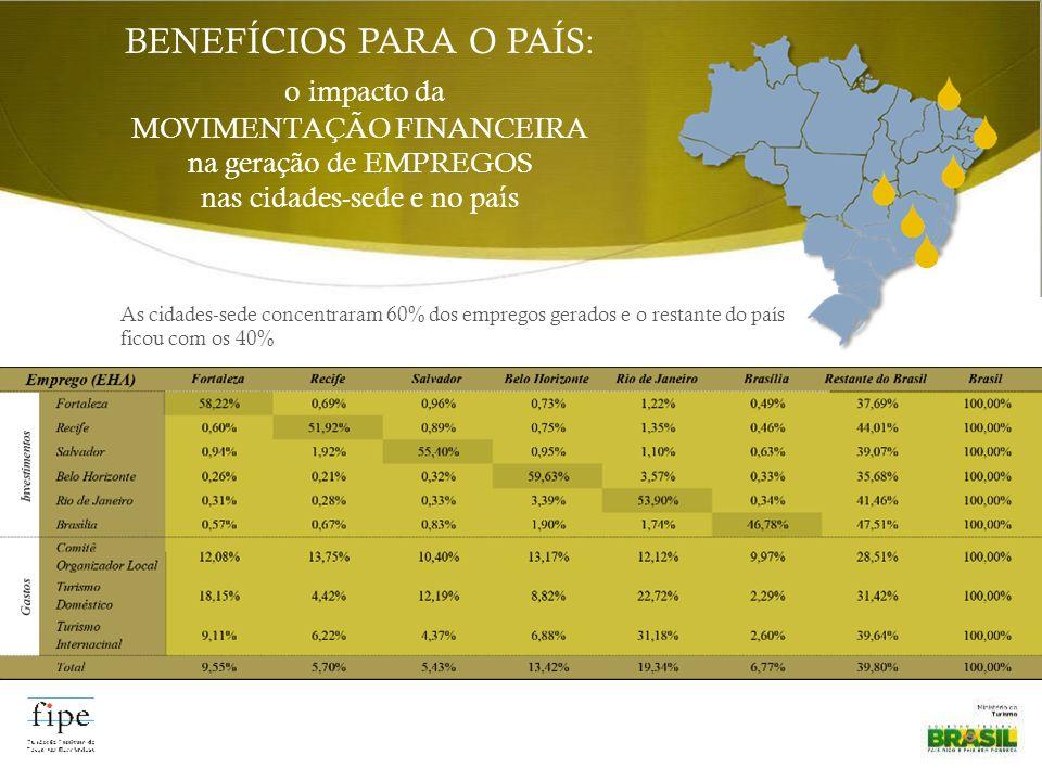 BENEFÍCIOS PARA O PAÍS: o impacto da MOVIMENTAÇÃO FINANCEIRA na geração de EMPREGOS nas cidades-sede e no país As cidades-sede concentraram 60% dos em