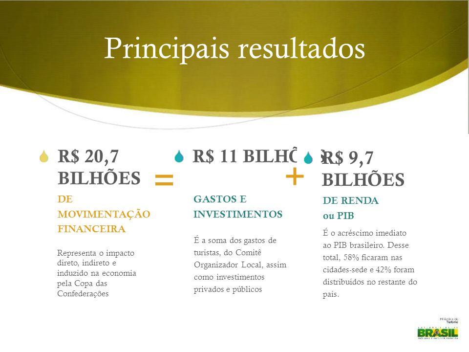 Principais resultados R$ 20,7 BILHÕES R$ 11 BILHÕES Representa o impacto direto, indireto e induzido na economia pela Copa das Confederações É a soma dos gastos de turistas, do Comitê Organizador Local, assim como investimentos privados e públicos DE MOVIMENTAÇÃO FINANCEIRA GASTOS E INVESTIMENTOS = + R$ 9,7 BILHÕES É o acréscimo imediato ao PIB brasileiro.