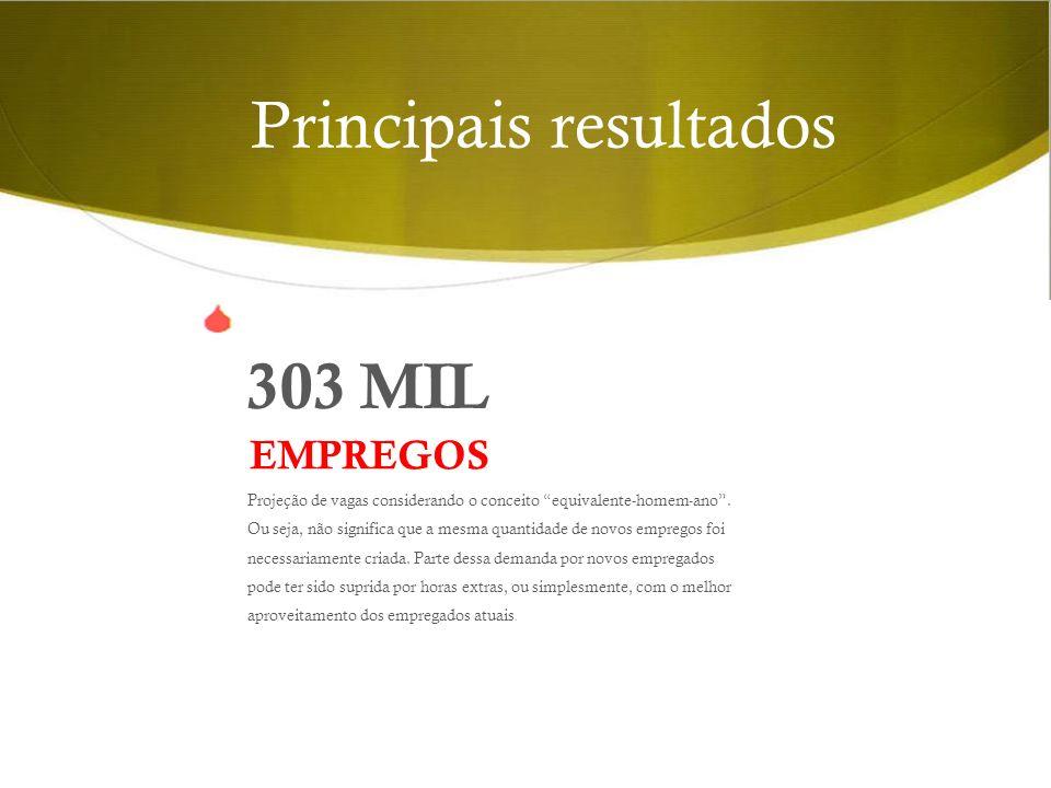 Principais resultados 303 MIL Projeção de vagas considerando o conceito equivalente-homem-ano.