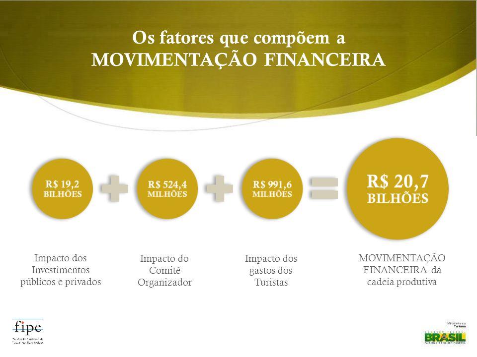 Impacto dos Investimentos públicos e privados Impacto do Comitê Organizador Impacto dos gastos dos Turistas R$ 19,2 BILHÕES R$ 524,4 MILHÕES R$ 991,6 MILHÕES R$ 20,7 BILHÕES Os fatores que compõem a MOVIMENTAÇÃO FINANCEIRA MOVIMENTAÇÃO FINANCEIRA da cadeia produtiva
