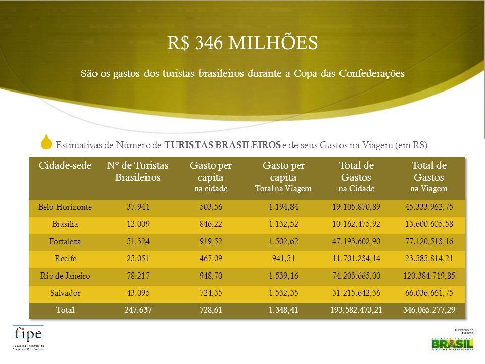 Estimativas de Número de TURISTAS BRASILEIROS e de seus Gastos na Viagem (em R$) R$ 346 MILHÕES São os gastos dos turistas brasileiros durante a Copa das Confederações