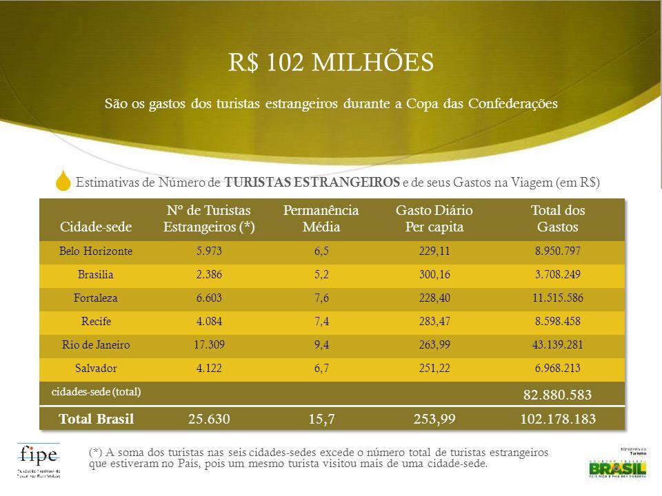 R$ 102 MILHÕES São os gastos dos turistas estrangeiros durante a Copa das Confederações Estimativas de Número de TURISTAS ESTRANGEIROS e de seus Gasto