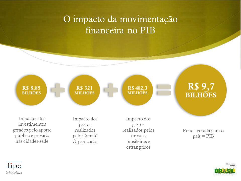 Impacto dos gastos realizados pelos turistas brasileiros e estrangeiros O impacto da movimentação financeira no PIB Impactos dos investimentos gerados pelo aporte público e privado nas cidades-sede Impacto dos gastos realizados pelo Comitê Organizador R$ 8,85 BILHÕES R$ 321 MILHÕES R$ 482,3 MILHÕES R$ 9,7 BILHÕES Renda gerada para o país = PIB
