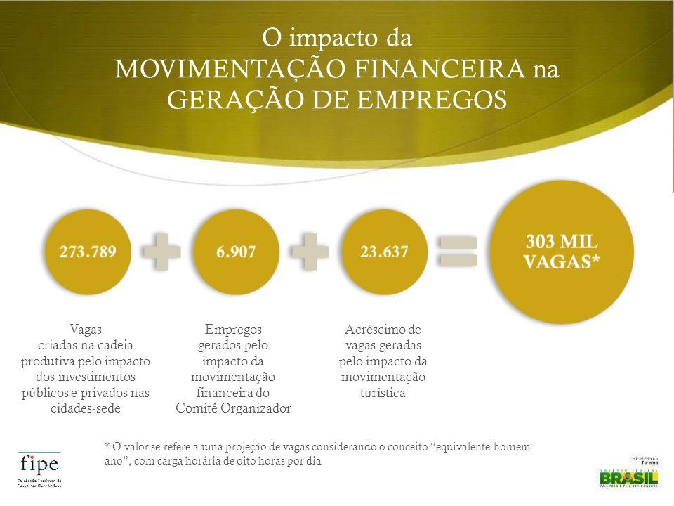 Empregos gerados pelo impacto da movimentação financeira do Comitê Organizador * O valor se refere a uma projeção de vagas considerando o conceito equ