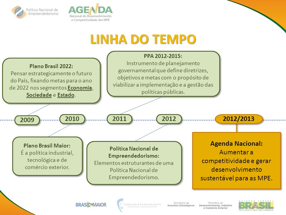 LINHA DO TEMPO Plano Brasil 2022: Pensar estrategicamente o futuro do País, fixando metas para o ano de 2022 nos segmentos Economia, Sociedade e Estad