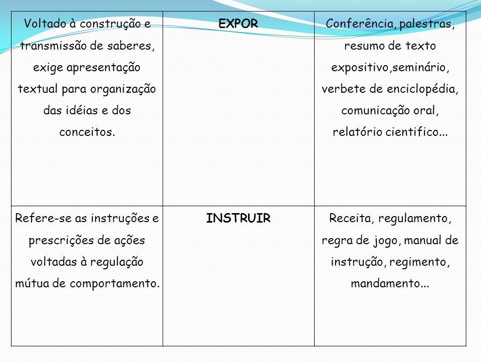 Voltado à construção e transmissão de saberes, exige apresentação textual para organização das idéias e dos conceitos. EXPOR Conferência, palestras, r