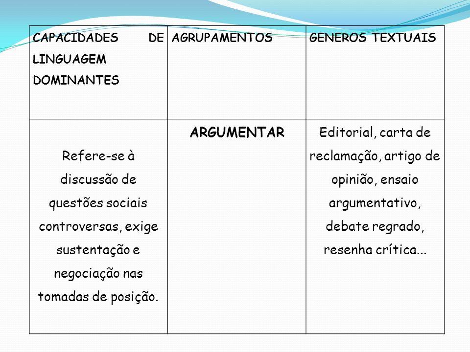 CAPACIDADES DE LINGUAGEM DOMINANTES AGRUPAMENTOSGENEROS TEXTUAIS Refere-se à discussão de questões sociais controversas, exige sustentação e negociaçã