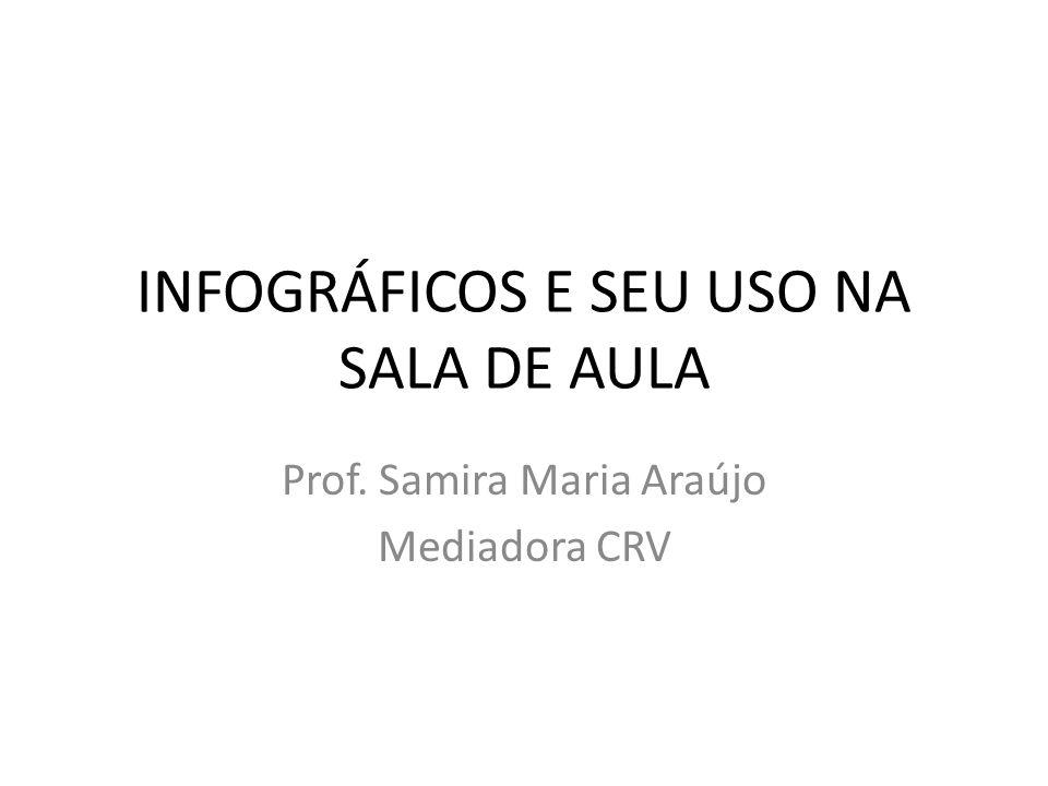 INFOGRÁFICOS E SEU USO NA SALA DE AULA Prof. Samira Maria Araújo Mediadora CRV