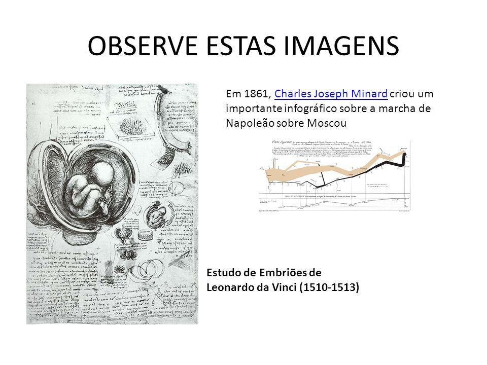 OBSERVE ESTAS IMAGENS Estudo de Embriões de Leonardo da Vinci (1510-1513) Em 1861, Charles Joseph Minard criou um importante infográfico sobre a marcha de Napoleão sobre MoscouCharles Joseph Minard