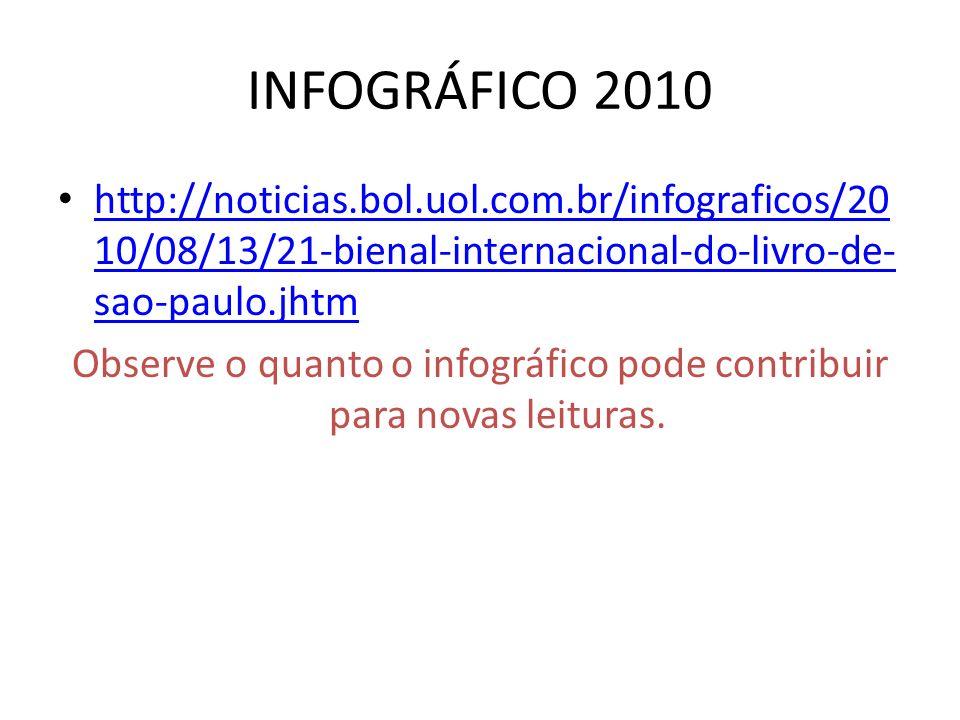 INFOGRÁFICO 2010 http://noticias.bol.uol.com.br/infograficos/20 10/08/13/21-bienal-internacional-do-livro-de- sao-paulo.jhtm http://noticias.bol.uol.com.br/infograficos/20 10/08/13/21-bienal-internacional-do-livro-de- sao-paulo.jhtm Observe o quanto o infográfico pode contribuir para novas leituras.