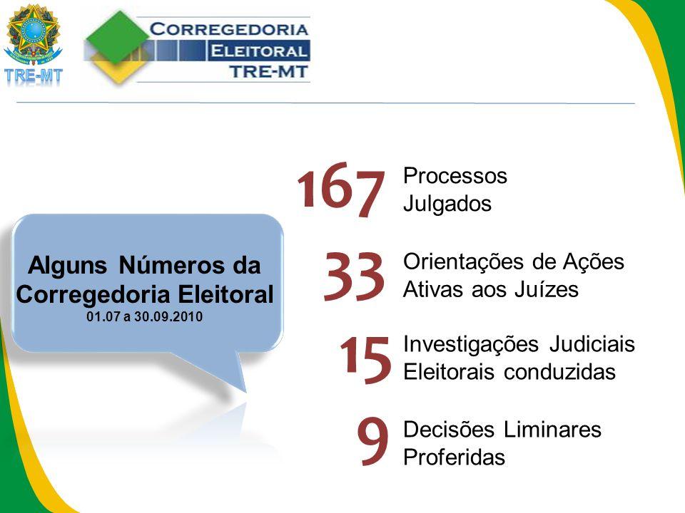 Processos Julgados 167 Investigações Judiciais Eleitorais conduzidas 15 Decisões Liminares Proferidas 9 33 Orientações de Ações Ativas aos Juízes Alguns Números da Corregedoria Eleitoral 01.07 a 30.09.2010