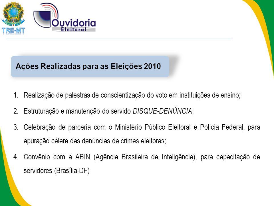Propagandas Irregulares 422 703 Denúncias recebidas Alguns Números da Ouvidoria Eleitoral 01.07 a 30.09.2010 Notícias de Crimes 281