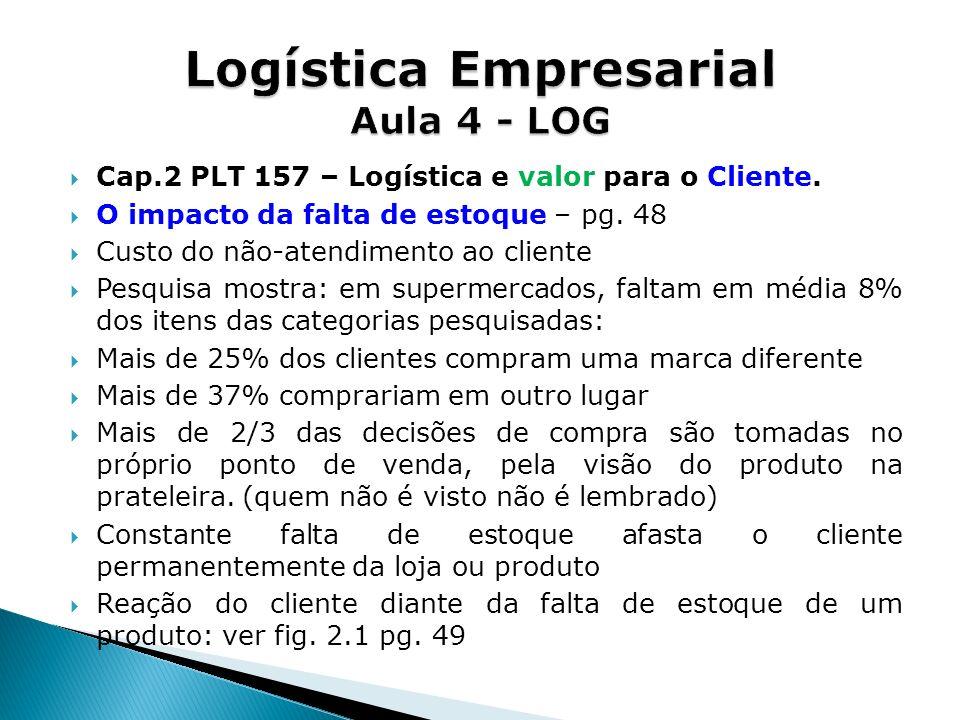 Cap.2 PLT 157 – Logística e valor para o Cliente. O impacto da falta de estoque – pg. 48 Custo do não-atendimento ao cliente Pesquisa mostra: em super