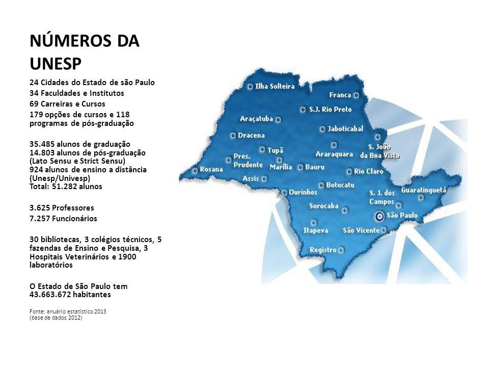 NÚMEROS DA UNESP 24 Cidades do Estado de são Paulo 34 Faculdades e Institutos 69 Carreiras e Cursos 179 opções de cursos e 118 programas de pós-graduação 35.485 alunos de graduação 14.803 alunos de pós-graduação (Lato Sensu e Strict Sensu) 924 alunos de ensino a distância (Unesp/Univesp) Total: 51.282 alunos 3.625 Professores 7.257 Funcionários 30 bibliotecas, 3 colégios técnicos, 5 fazendas de Ensino e Pesquisa, 3 Hospitais Veterinários e 1900 laboratórios O Estado de São Paulo tem 43.663.672 habitantes Fonte: anuário estatístico 2013 (base de dados 2012)