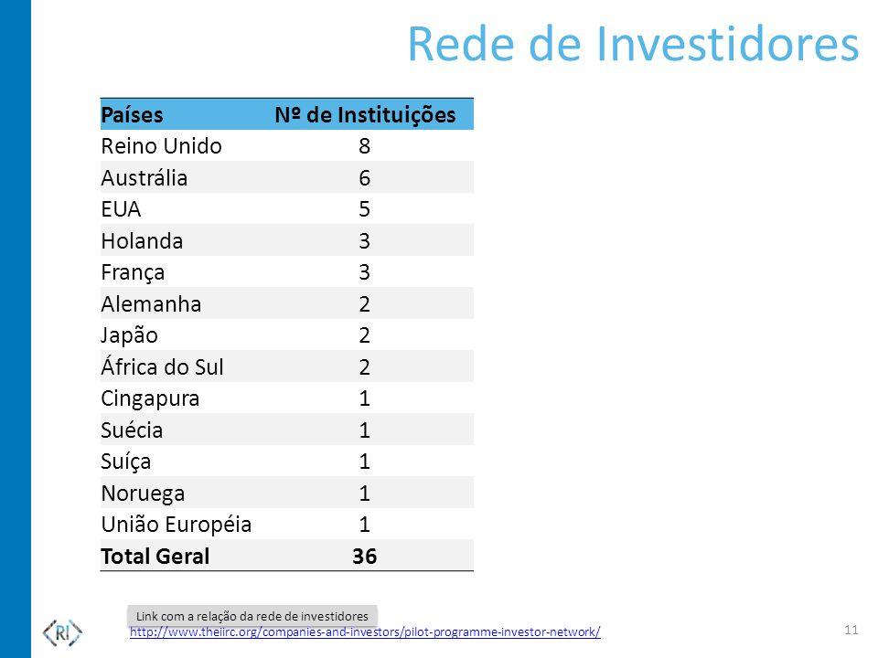 Rede de Investidores PaísesNº de Instituições Reino Unido8 Austrália6 EUA5 Holanda3 França3 Alemanha2 Japão2 África do Sul2 Cingapura1 Suécia1 Suíça1