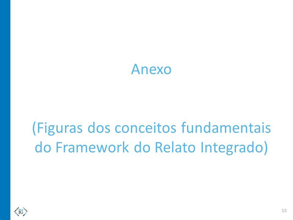Anexo (Figuras dos conceitos fundamentais do Framework do Relato Integrado) 13