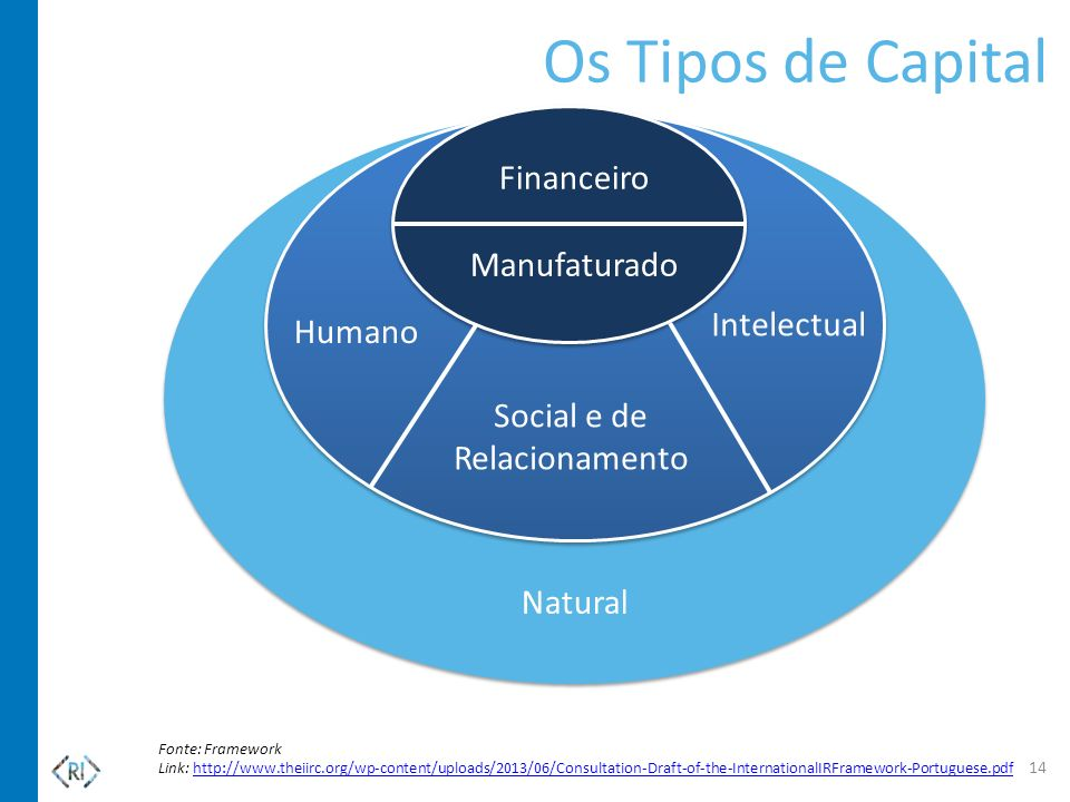 Fonte: Framework Link: http://www.theiirc.org/wp-content/uploads/2013/06/Consultation-Draft-of-the-InternationalIRFramework-Portuguese.pdfhttp://www.t