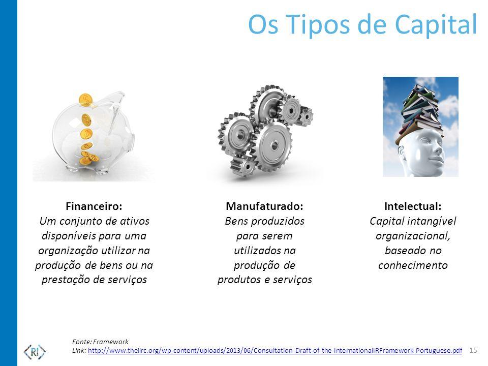 Os Tipos de Capital Financeiro: Um conjunto de ativos disponíveis para uma organização utilizar na produção de bens ou na prestação de serviços Manufa
