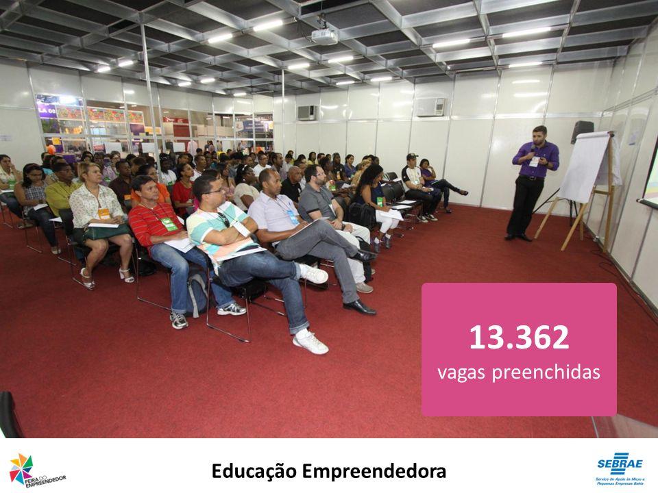 Educação Empreendedora 13.362 vagas preenchidas