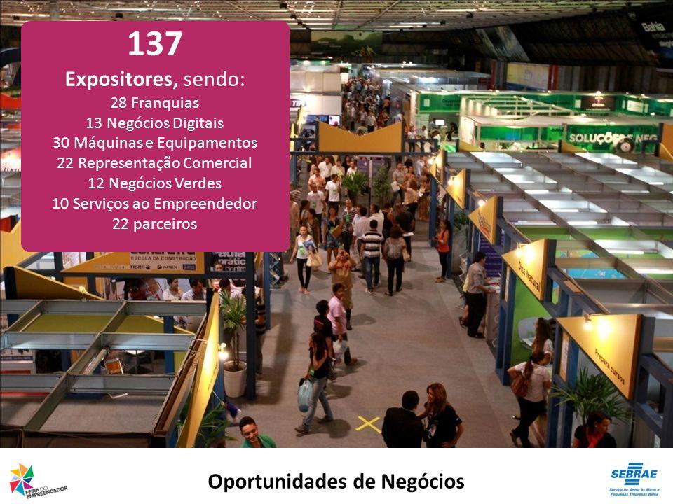 Oportunidades de Negócios 137 Expositores, sendo: 28 Franquias 13 Negócios Digitais 30 Máquinas e Equipamentos 22 Representação Comercial 12 Negócios