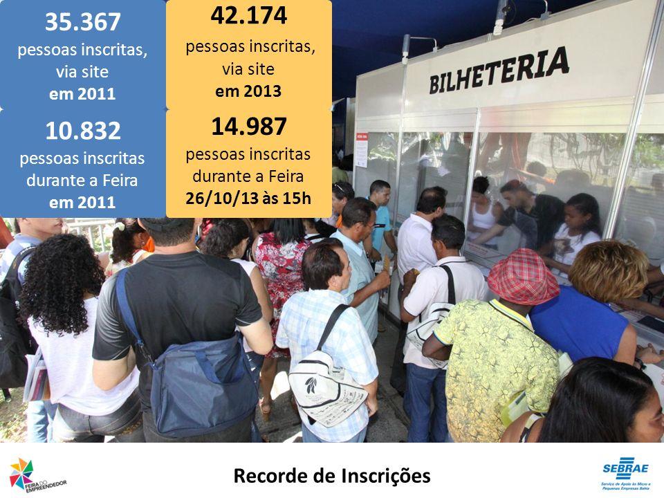 Recorde de Inscrições 35.367 pessoas inscritas, via site em 2011 42.174 pessoas inscritas, via site em 2013 10.832 pessoas inscritas durante a Feira e