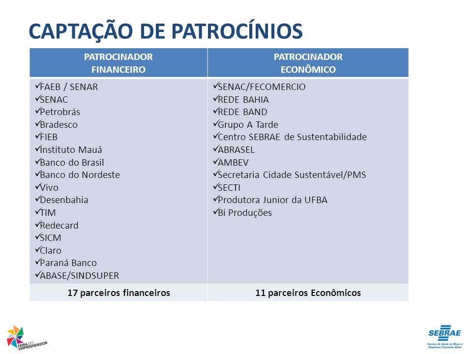 CAPTAÇÃO DE PATROCÍNIOS PATROCINADOR FINANCEIRO PATROCINADOR ECONÔMICO FAEB / SENAR SENAC Petrobrás Bradesco FIEB Instituto Mauá Banco do Brasil Banco