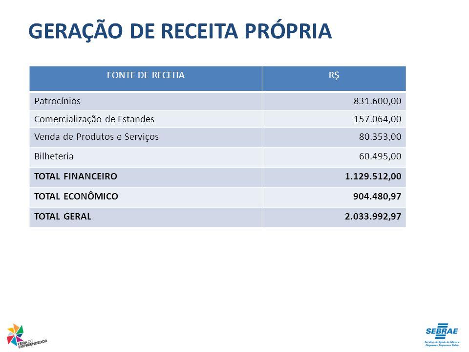 GERAÇÃO DE RECEITA PRÓPRIA FONTE DE RECEITAR$ Patrocínios831.600,00 Comercialização de Estandes157.064,00 Venda de Produtos e Serviços80.353,00 Bilhet