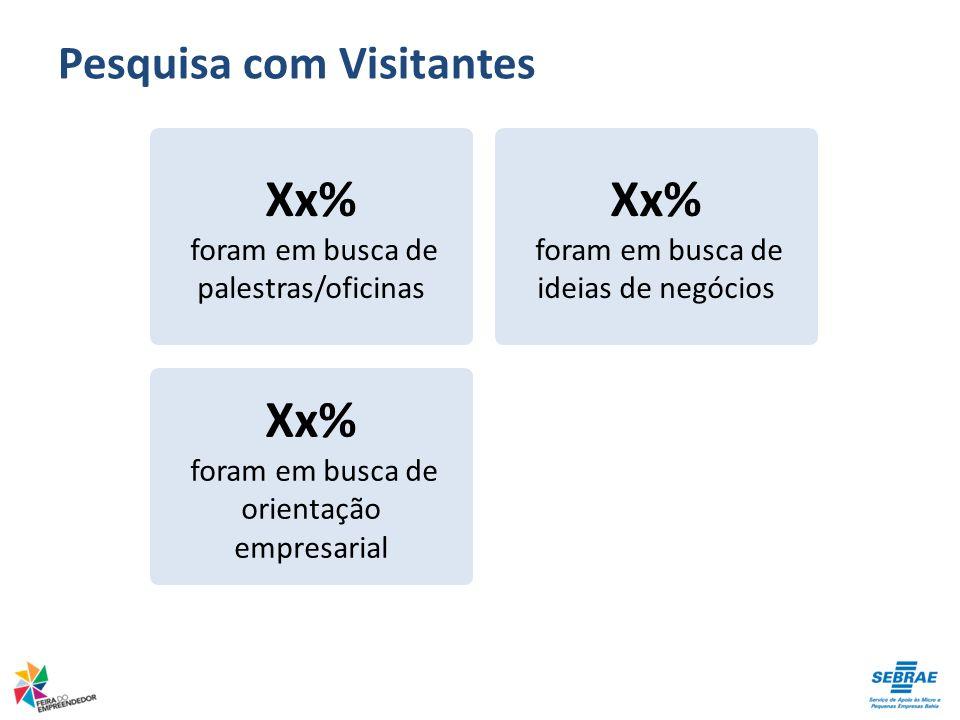 Pesquisa com Visitantes Xx% foram em busca de palestras/oficinas Xx% foram em busca de ideias de negócios Xx% foram em busca de orientação empresarial