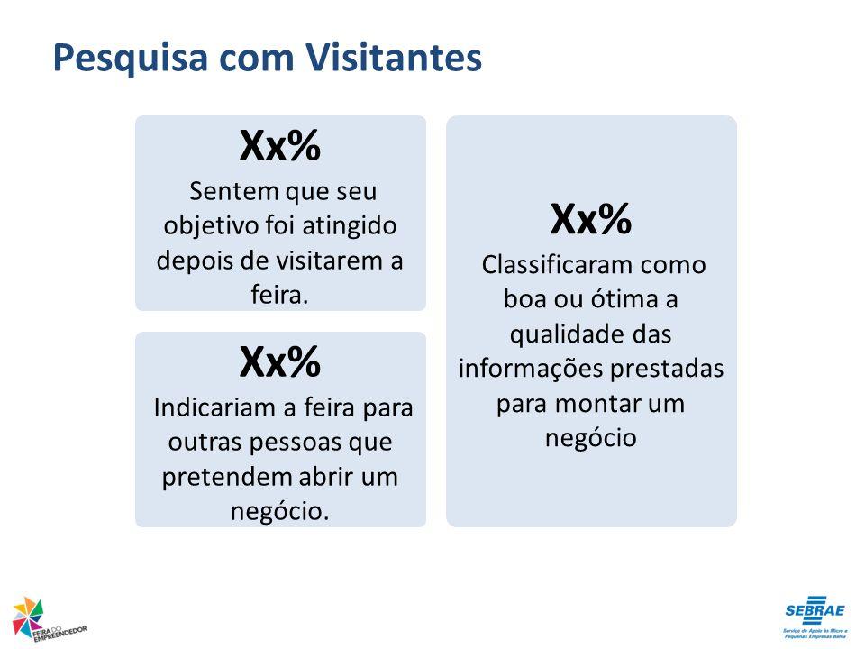Pesquisa com Visitantes Xx% Sentem que seu objetivo foi atingido depois de visitarem a feira. Xx% Classificaram como boa ou ótima a qualidade das info