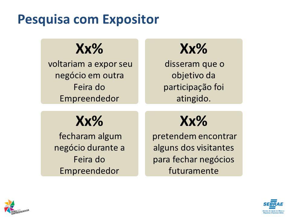 Pesquisa com Expositor Xx% voltariam a expor seu negócio em outra Feira do Empreendedor Xx% disseram que o objetivo da participação foi atingido. Xx%