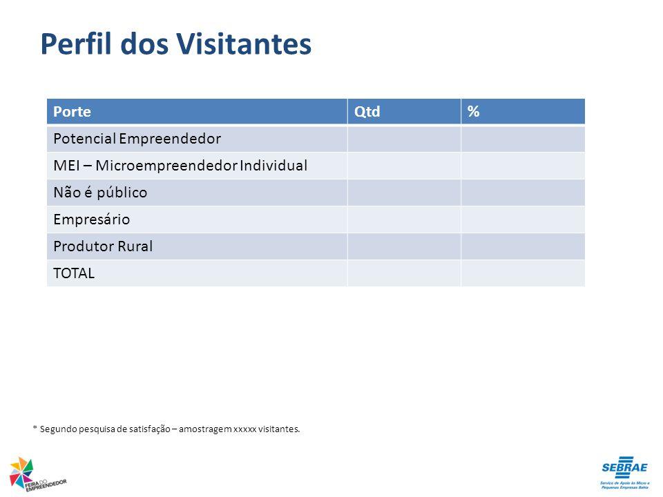 * Segundo pesquisa de satisfação – amostragem xxxxx visitantes. PorteQtd% Potencial Empreendedor MEI – Microempreendedor Individual Não é público Empr