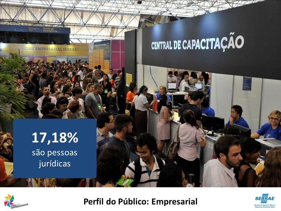 Perfil do Público: Empresarial 17,18% são pessoas jurídicas