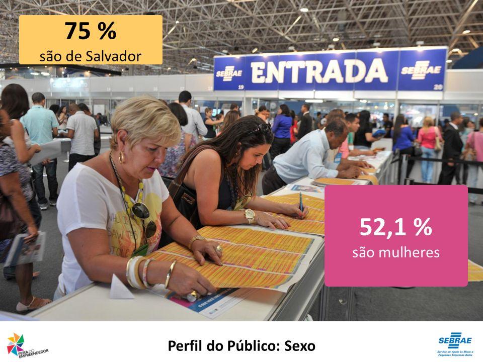 Perfil do Público: Sexo 52,1 % são mulheres 75 % são de Salvador